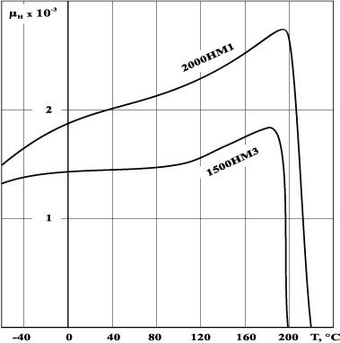 График точка кюри